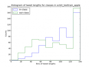histogram_tweet_lengths_scikit_testtrain_apple