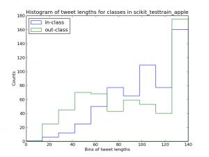histogram_tweet_lengths_scikit_testtrain_apple