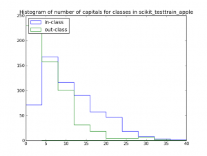 nbr_capitals_scikit_testtrain_apple