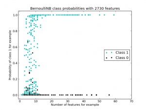 scikit_testtrain_apple_bernoullinb_class_probs_vs_nbr_features