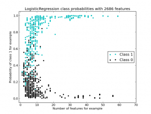 scikit_testtrain_apple_logreg_class_probs_vs_nbr_features