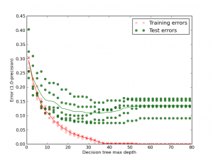 overfitting_dtree