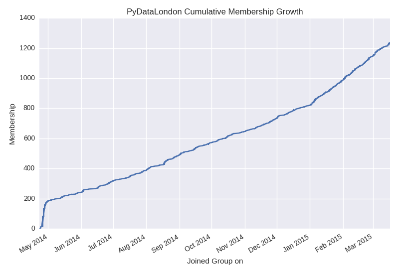 pydatalondon_membership_growth