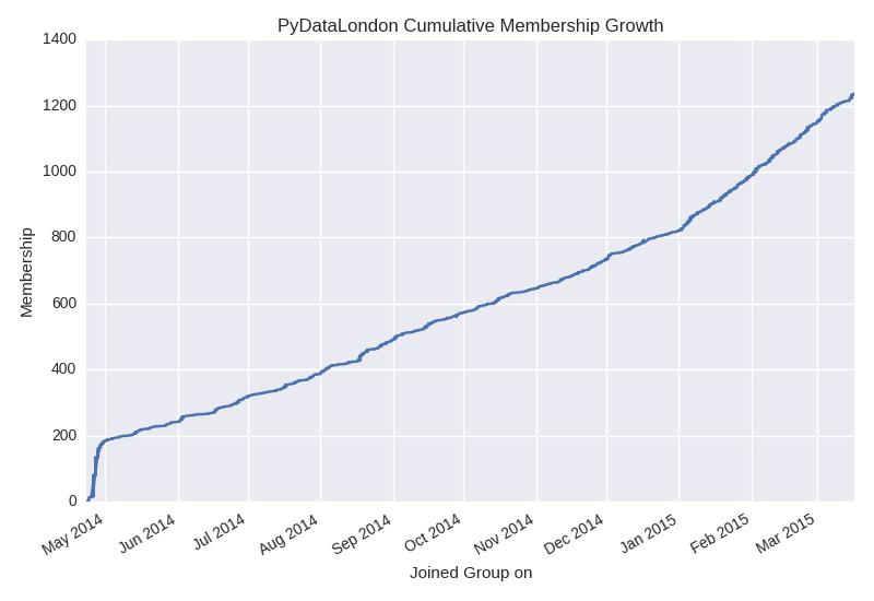 pydatalondon_membership_growth