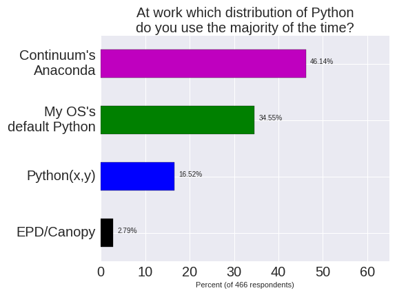 Which distribution at work