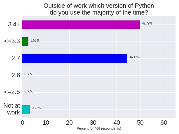 Version of Python at home